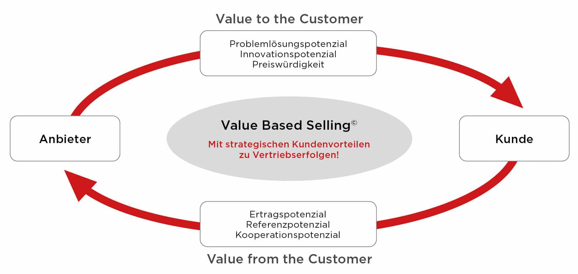 Grafiken_Value Based Selling
